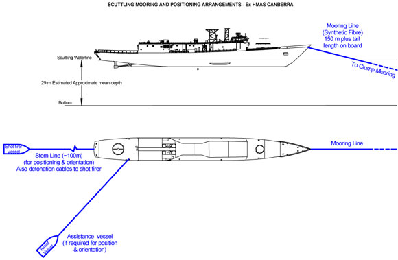 ex HMAS Canberra Scuttling Moorings and Positioning